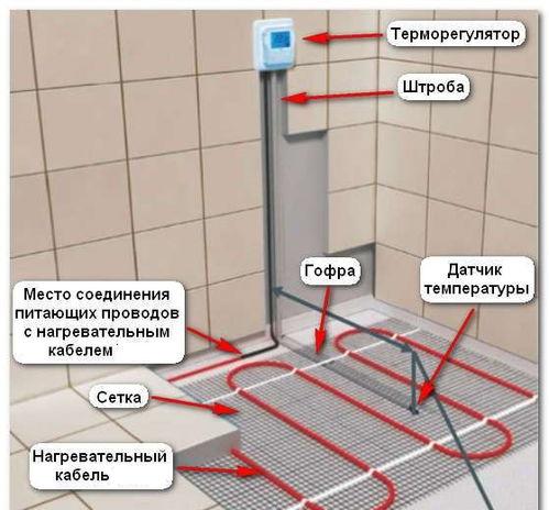 Терморегулятор для теплого пола для ванной