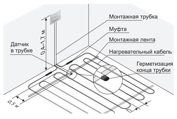 Установка терморегулятора для обогрева балкона и лоджии